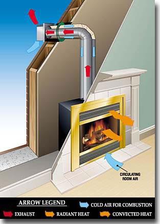 Chimeneas sin obras calor de hogar lazareno estudio - Se puede poner una chimenea de pellets en un piso ...
